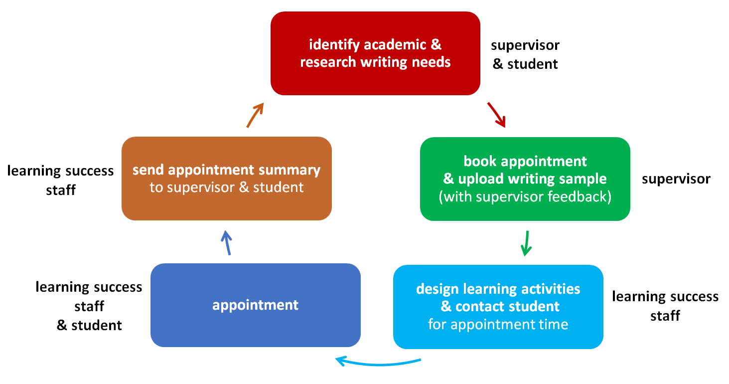 How we work with PG research students