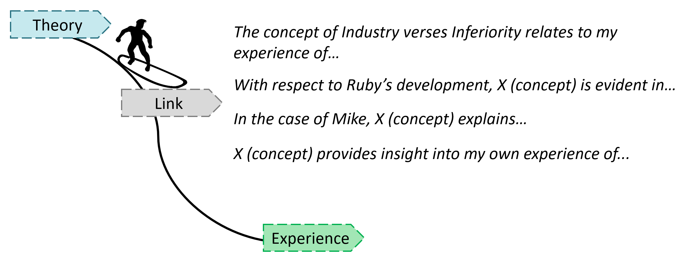 Linking theory to experience