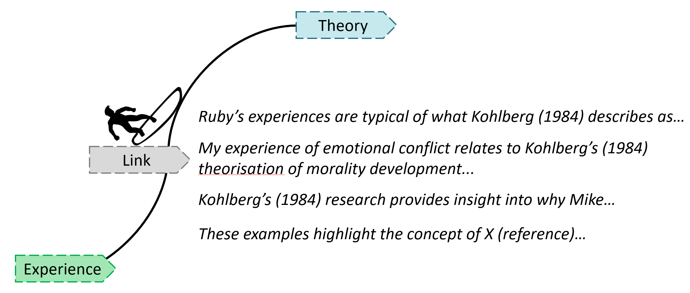Linking experience to theory