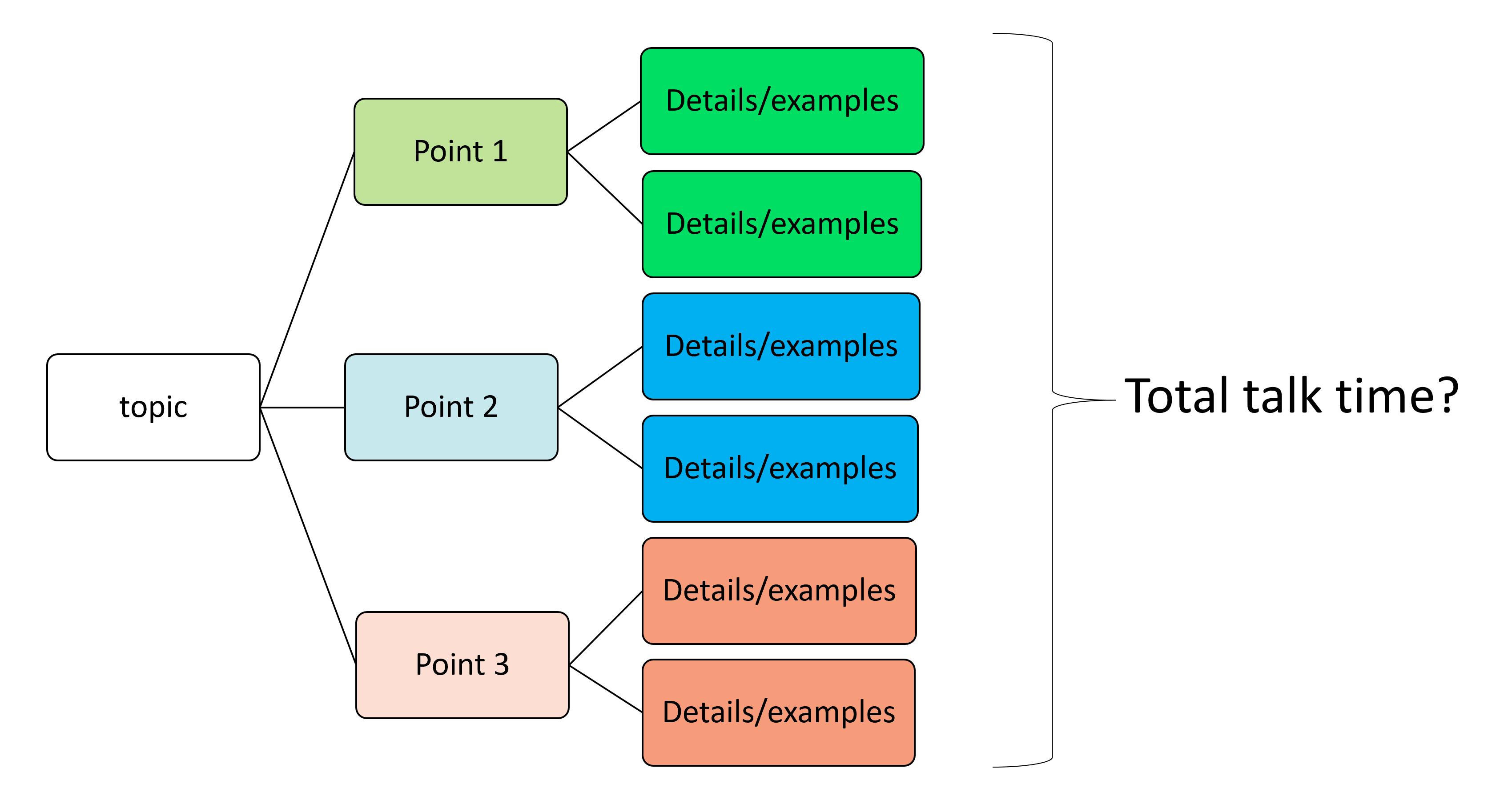 Organised presentation