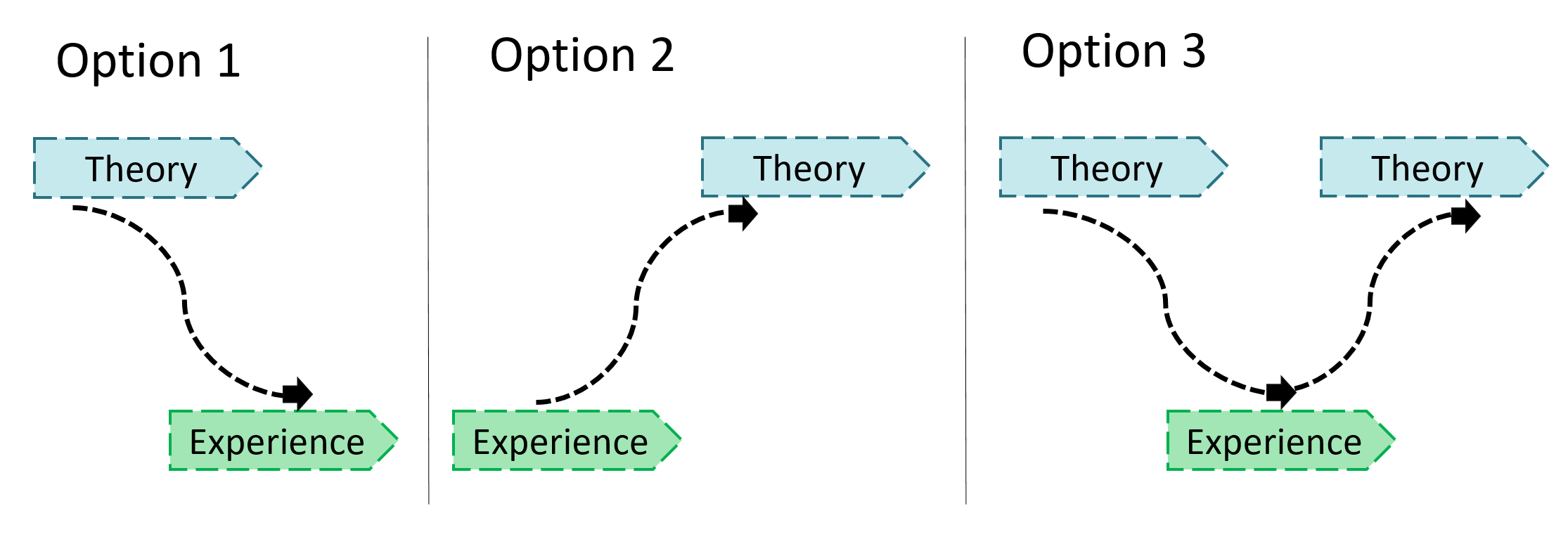 Summary theory to experience