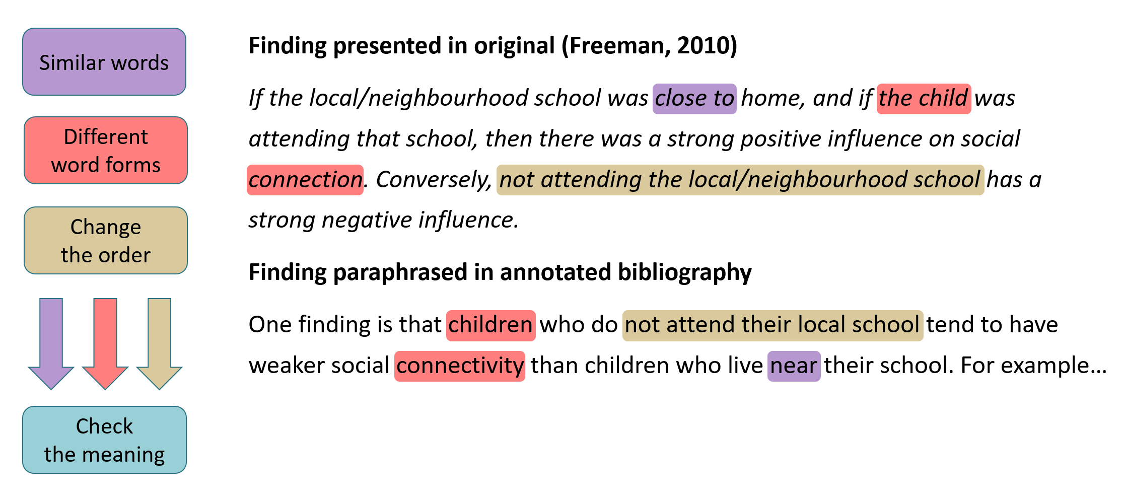Example of paraphrasing a research finding