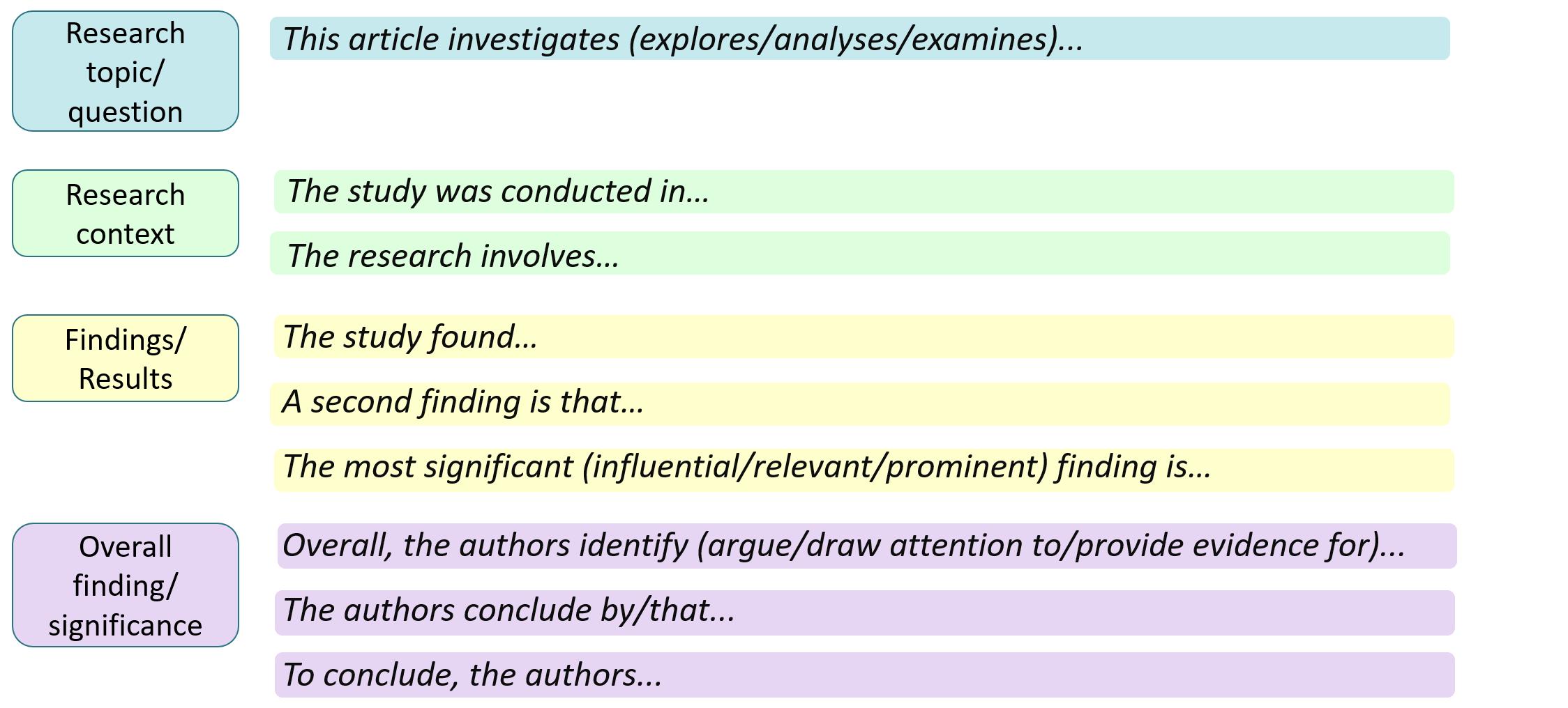Sample sentence starters
